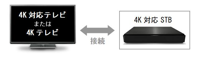 4KSTB接続例